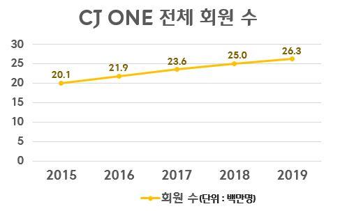 Total number of CJ ONE members
