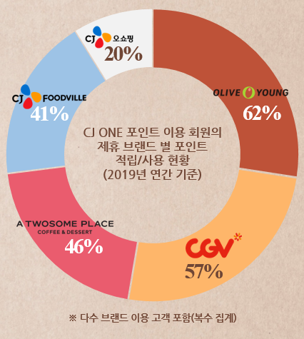 Points earned and used by CJ ONE members in relation to each CJ affiliate brand