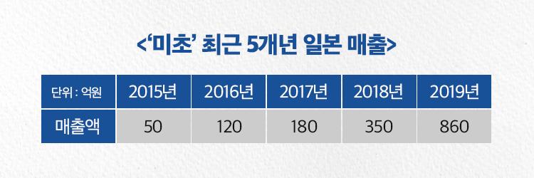 미초 최근 5년 매출표