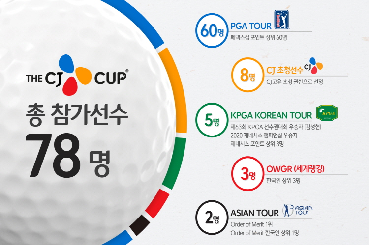 Eligibility for participation in THE CJ CUP